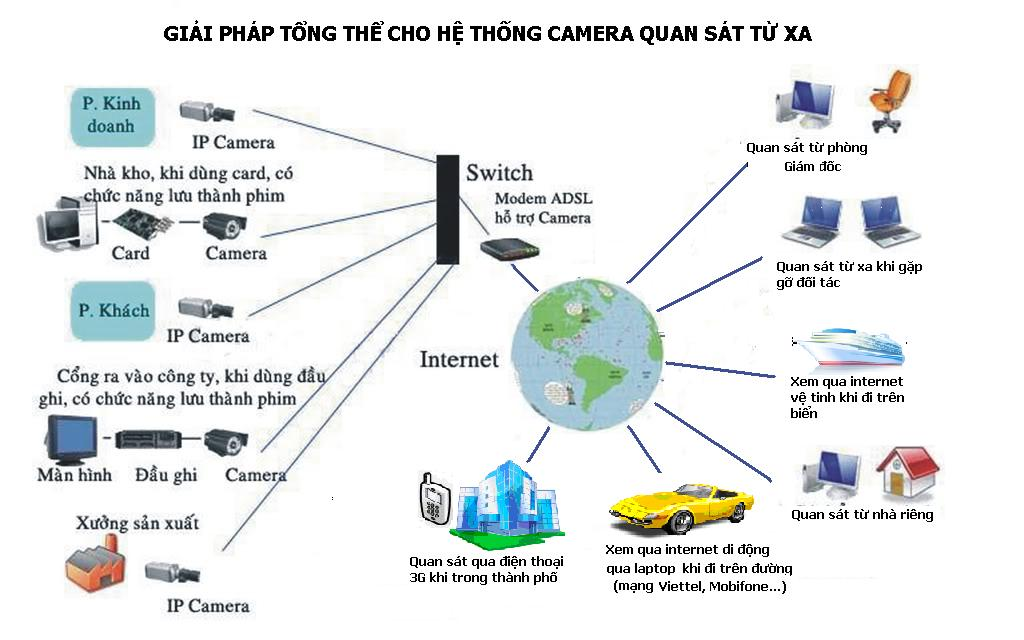 Giải pháp camera IP trong doanh nghiệp